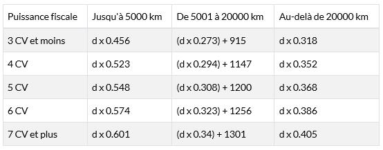 Barème kilométrique 2020 fonction de la puissance fiscale de votre véhicule